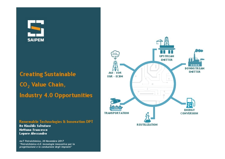 Creating Sustainable CO2 Value Chain, Industry 4.0 Opportunities