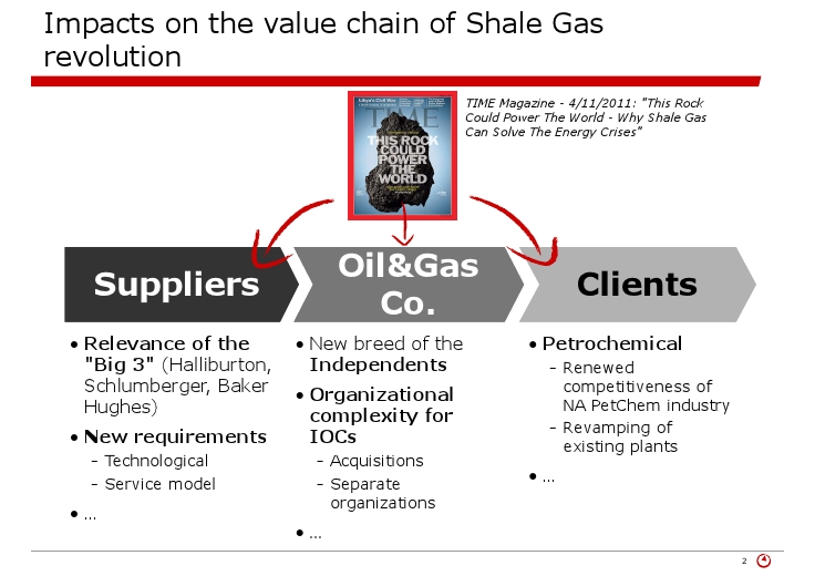Shale Gas: Impacts on the Value Chain