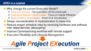 Advanced Digitalization for Agile Project Execution