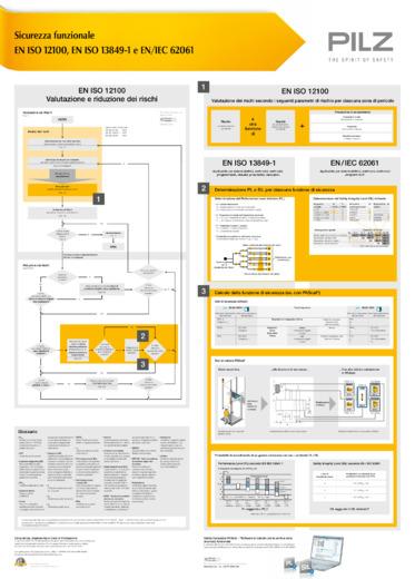 Analisi dei rischi e sicurezza funzionale, come si collegano?