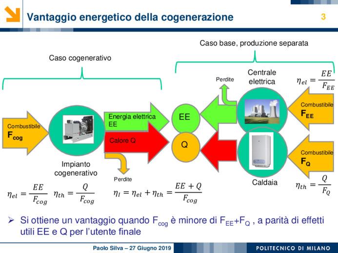 Approccio rigoroso alla scelta dei sistemi cogenerativi