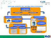 Architettura di un Sistema di Telecontrollo Aziendale per la gestione