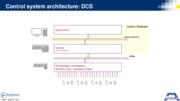 Architetture dei sistemi di controllo, dal campo al cloud
