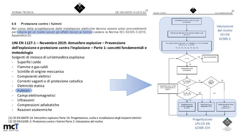 Aspetti normativi della CEI EN 62305 in ambienti Atex