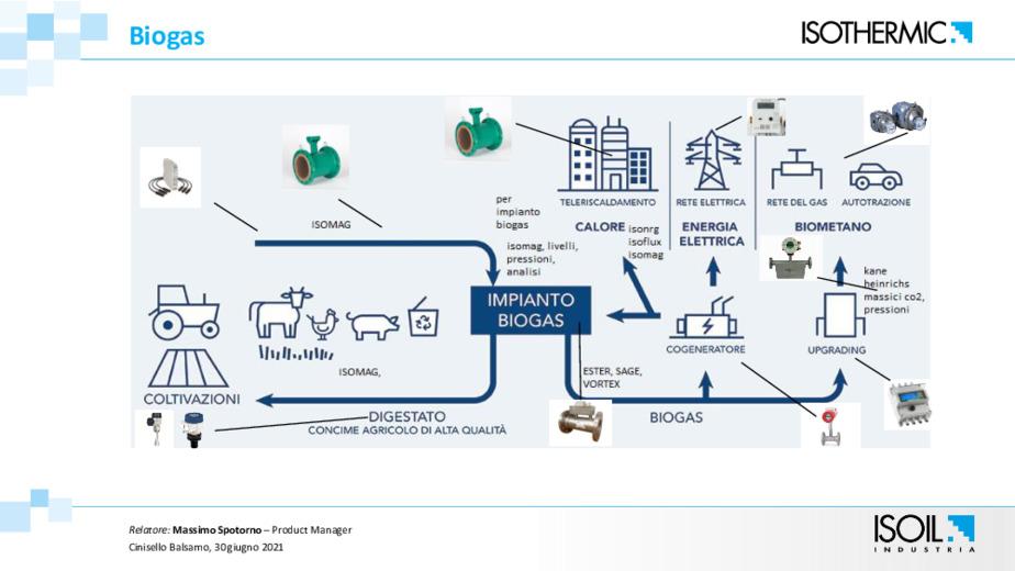 Il mercato biogas e le nostre soluzioni di misura per