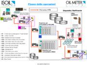 Sicurezza 4.0 per la gestione accessi, carichi e movimentazione negli