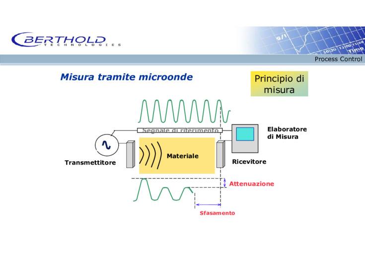 Strumentazione industriale: la tecnologia a micro-onde per misurare in linea